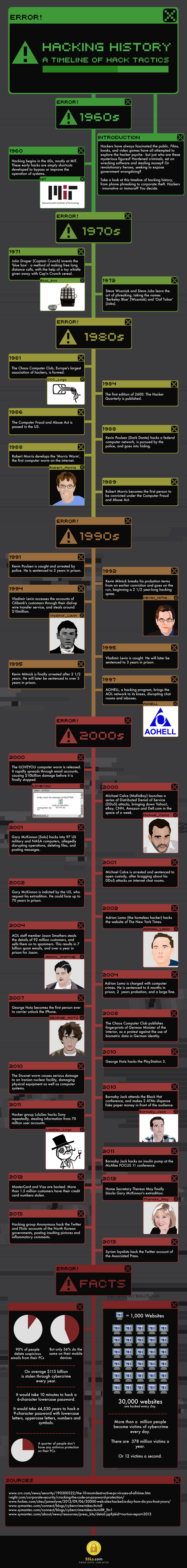 Hacking History Infographic