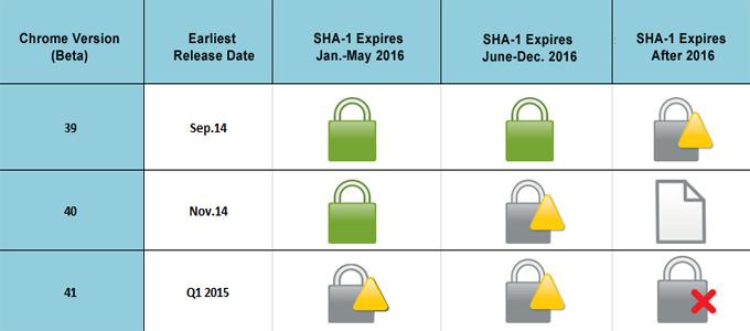 chrome-versions-dates