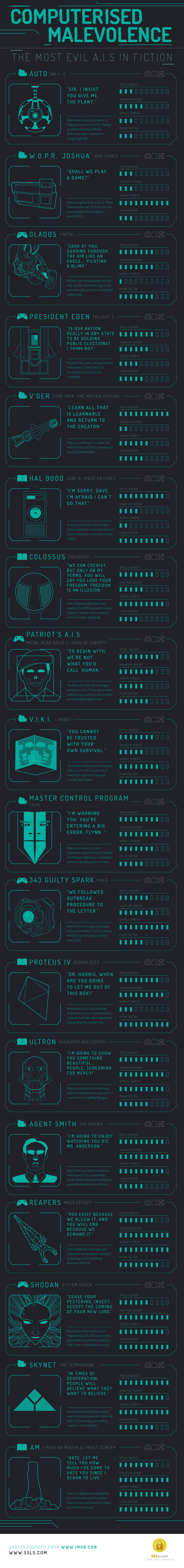 computerised_malevolence_infographic