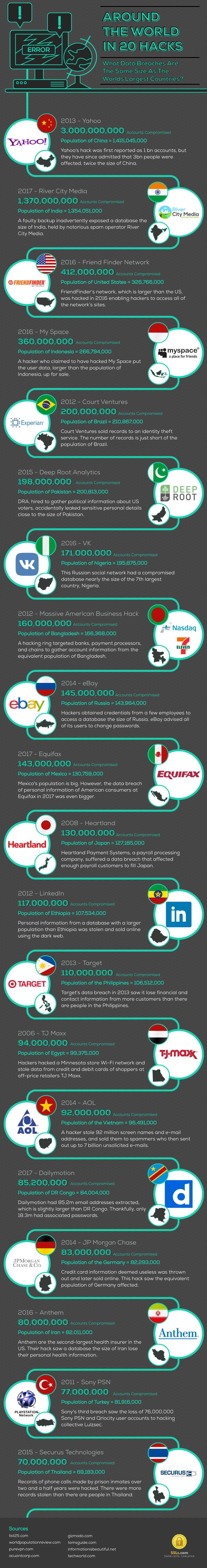 20 hacks infographic