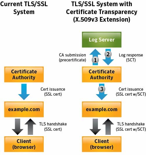 What is Certificate Transparency – HelpDesk | SSLs com