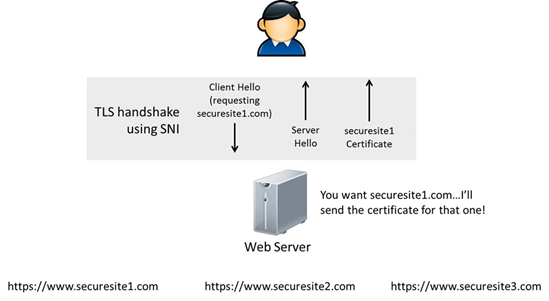 What is SNI technology? – HelpDesk | SSLs com